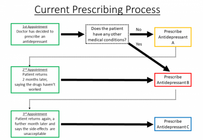 Flow chart showing current prescribing process of trial and error