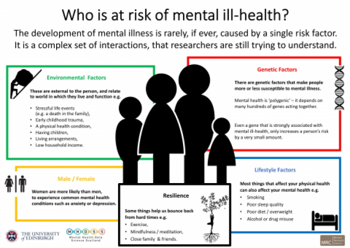 Poster listing risk factors for mental ill-health