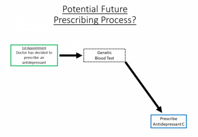 Potential future prescribing process - genetic test and prescribe correct antidepressant