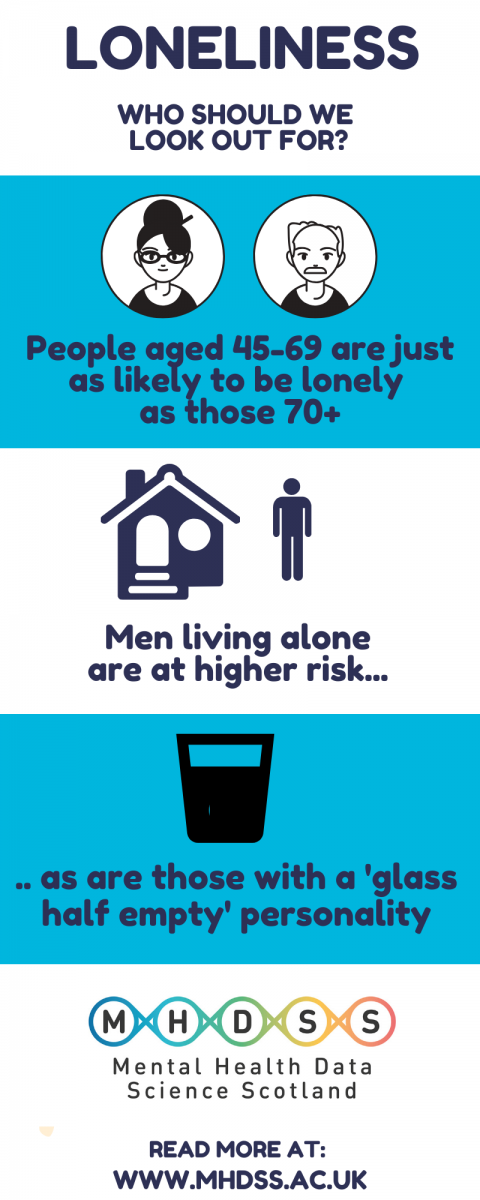 Info-graphic: Loneliness, who should we look out for?